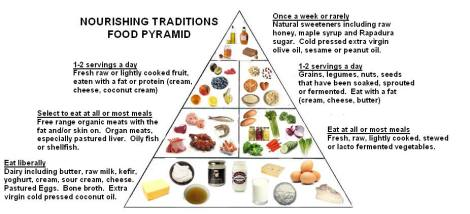 nourishingfoodpyramid
